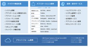 「イグアス 総合クラウドサービス for IBM i」でSS/TOOL-ADVとUT/400がメニュー化 ~Power Virtual Server活用のための統合的マネージドサービスの1つ