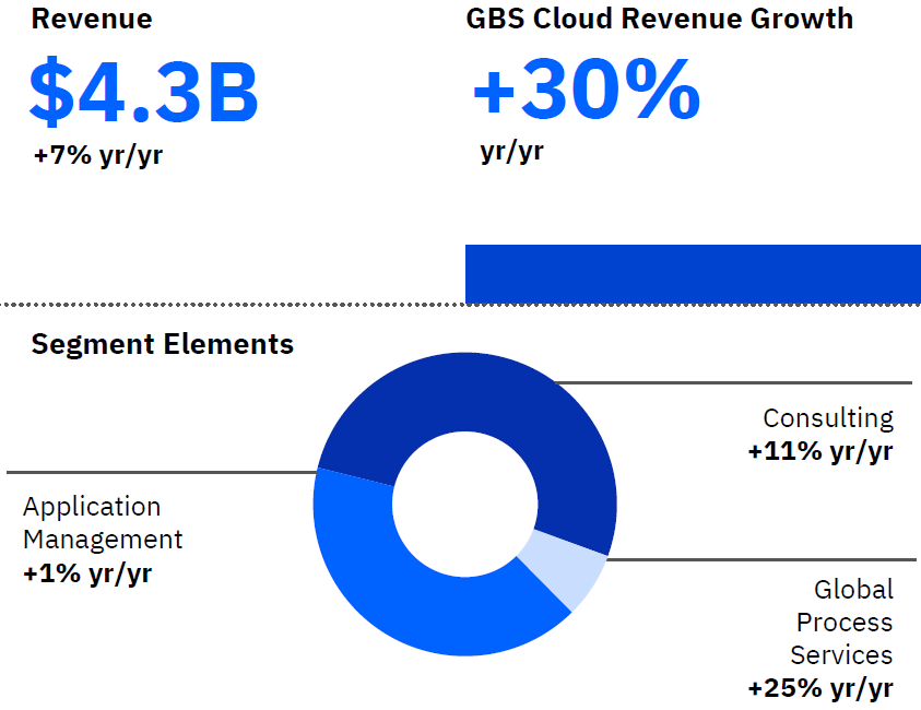 図表 グローバル・ビジネス・サービスの業績